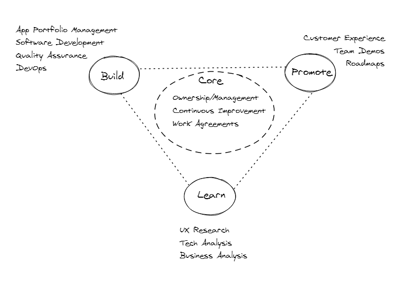Build - Promote - Learn : How To Created Effective Software Teams